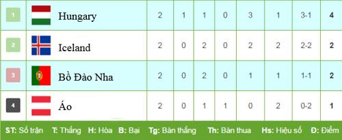 Bồ Đào Nha vs Áo - 2