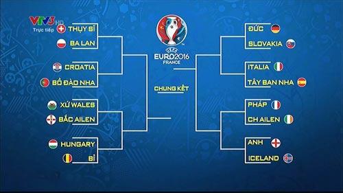 Lịch thi đấu trực tiếp vòng 1/8 Euro - 2