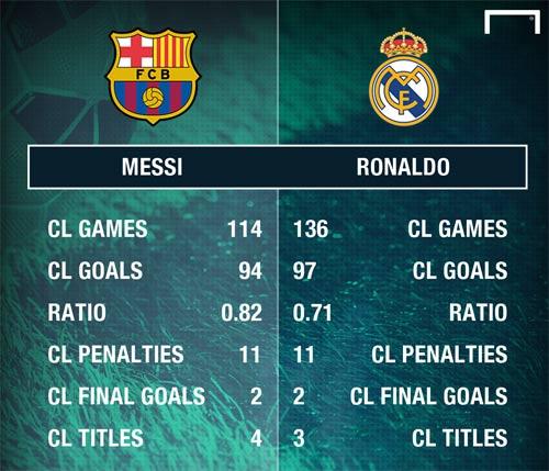 Ronaldo - Messi đua 100 bàn cúp C1: Chiếc lò xo CR7 - 2