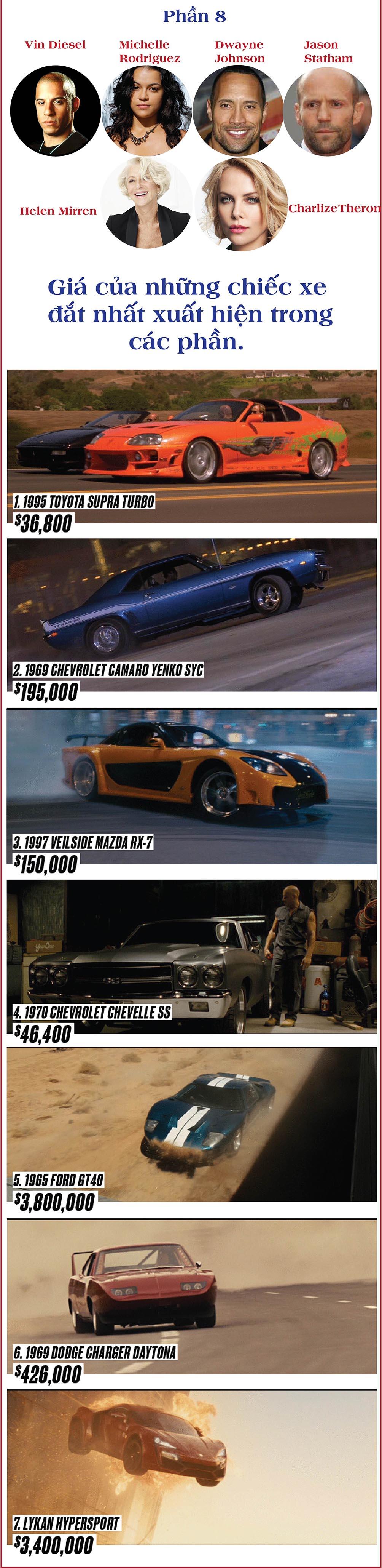 """Fast & Furious 16 năm và những con số """"không tưởng"""" - 2"""