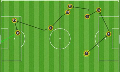 "Góc chiến thuật Monaco - Juventus: Monaco hóa ""Barca 2.0"" - 2"