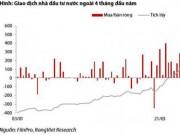 Tài chính - Bất động sản - Cổ phiếu bất động sản bị khối ngoại bán ra mạnh nhất