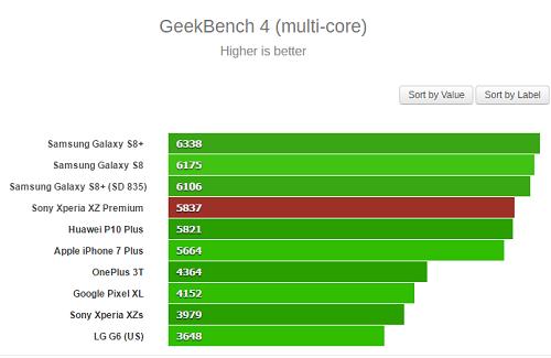 Sony Xperia XZ Premium có điểm hiệu năng Benchmark cực ấn tượng - 3