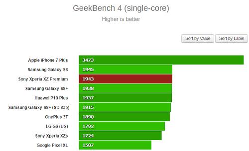Sony Xperia XZ Premium có điểm hiệu năng Benchmark cực ấn tượng - 2
