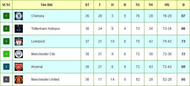 Tiêu điểm vòng 37 Ngoại hạng Anh: Đua tam mã vì vé C1 - 5