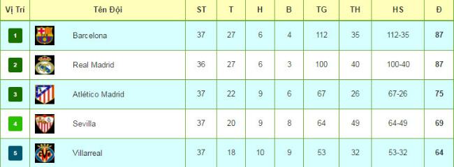 Tiêu điểm vòng 37 Liga: Sức ép Barca và bản lĩnh nhà vô địch Real - 3