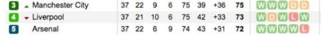 """Đua Top 4 Ngoại hạng Anh: Tam hùng """"điên đảo"""" vì viễn cảnh vòng 39 - 1"""