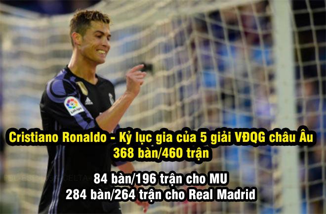 Ronaldo sút phi đạn phá kỷ lục, tự tin thâu tóm thế giới - 2