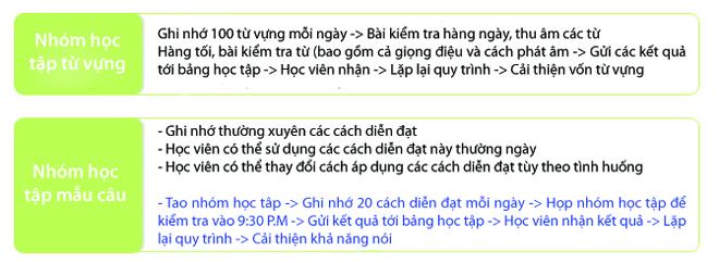 Ielts đạt chuẩn du học cùng Help English - 2