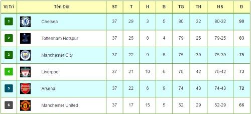 Ngoại hạng Anh trước vòng 38: MU dạo chơi, tam anh tranh top 4 - 3