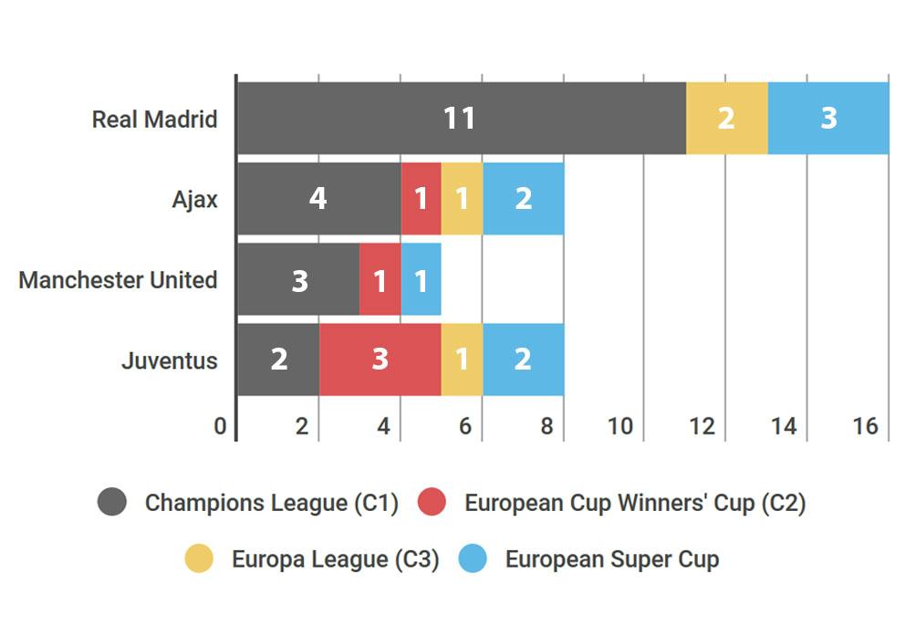 """Real - Juventus, MU - Ajax: Xứng danh """"tứ đại thiên vương"""" (Infographic) - 5"""