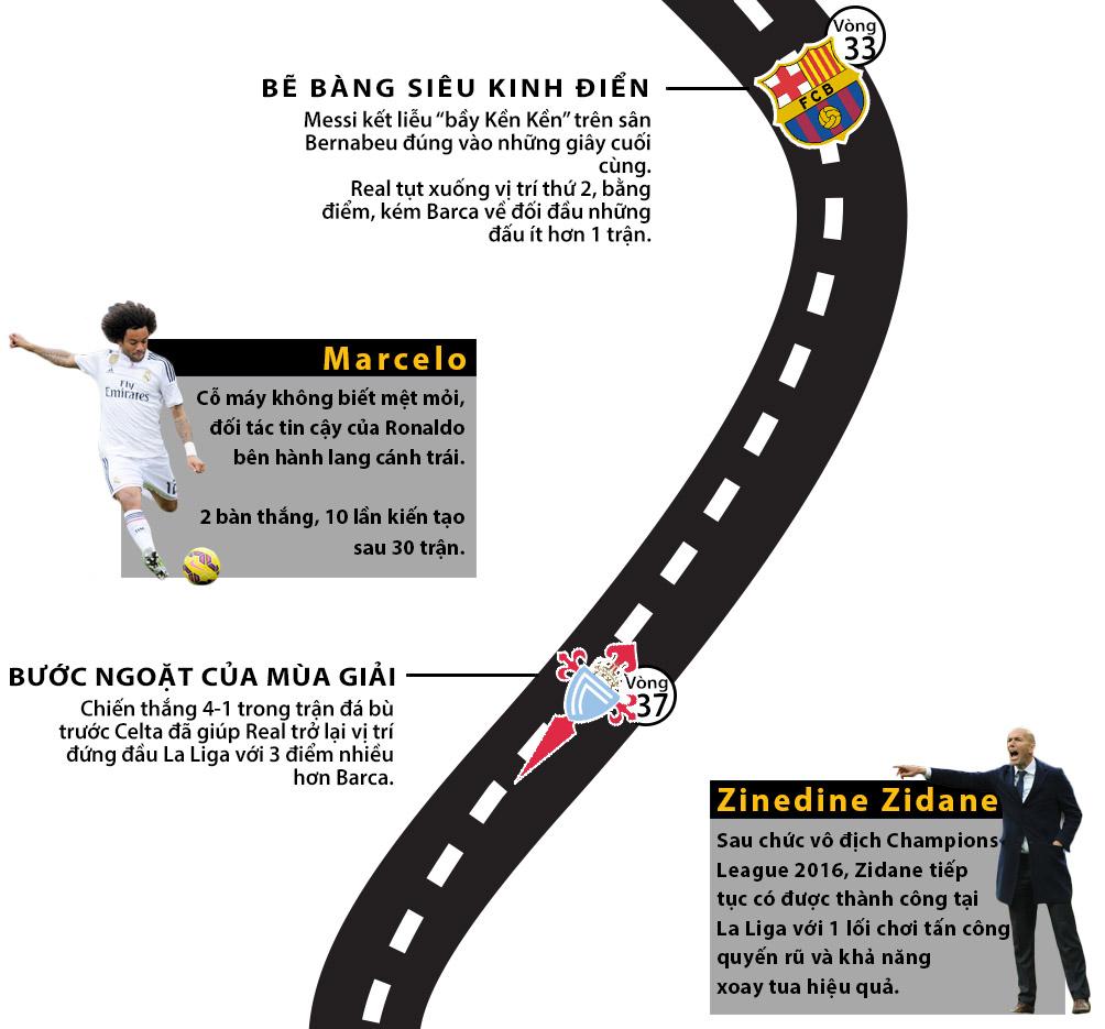 Real vô địch Liga: Siêu sao lên đỉnh, thiên đường gọi tên (Infographic) - 4