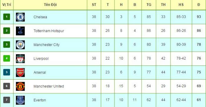 Tiêu điểm V38 Ngoại hạng Anh: Bi kịch Arsenal và những dấu mốc lịch sử - 4