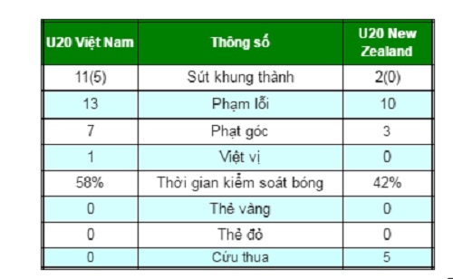 Chi tiết U20 Việt Nam - U20 New Zealand: Thế trận trên cơ (KT) - 8