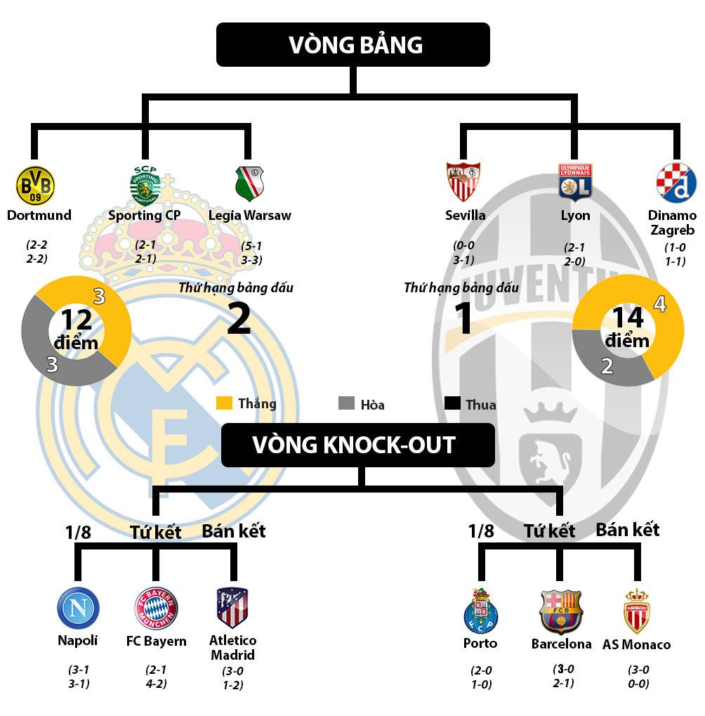 """Real - Juventus, MU - Ajax: Xứng danh """"tứ đại thiên vương"""" (Infographic) - 8"""