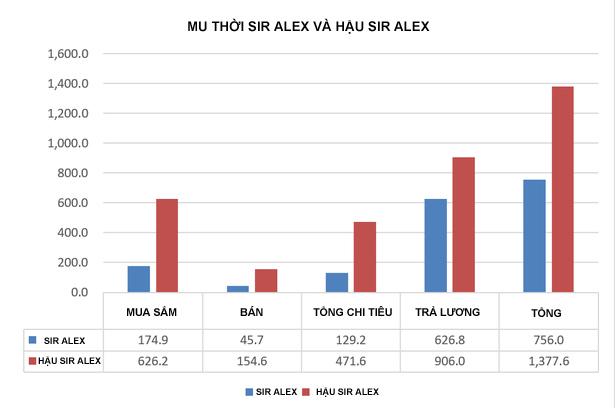 """Hậu Sir Alex - MU """"bán linh hồn"""": 1,3 tỷ bảng và 4 cúp nhỏ - 2"""