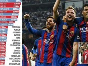 Bóng đá - Tin HOT bóng đá tối 2/6: Barca trả lương khủng nhất châu Âu