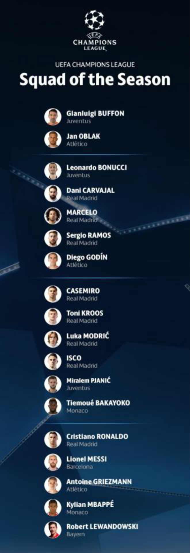 Đội hình hay nhất Cúp C1: Real Madrid góp 8 SAO, Barca chỉ có 1 - 2
