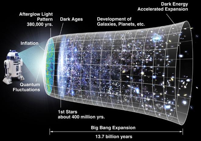 Vũ trụ thực tế chỉ có 2 chiều? - 3