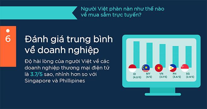 6 điều người Việt thường phàn nàn về mua hàng online - 6
