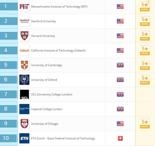 Top 10 trường đại học danh giá nhất thế giới 2018 - 1
