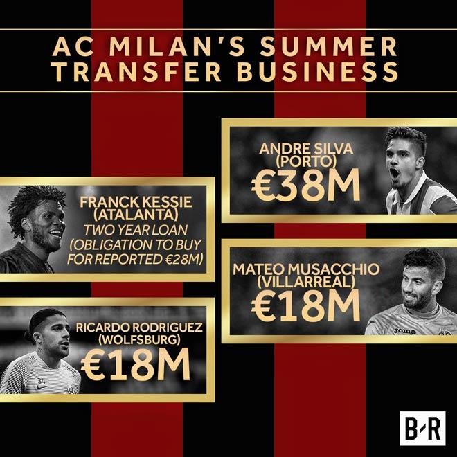 Giới chủ Trung Quốc bơm tiền, Milan khiến MU & Real chào thua - 1