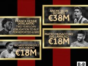 Bóng đá - Giới chủ Trung Quốc bơm tiền, Milan khiến MU & Real chào thua