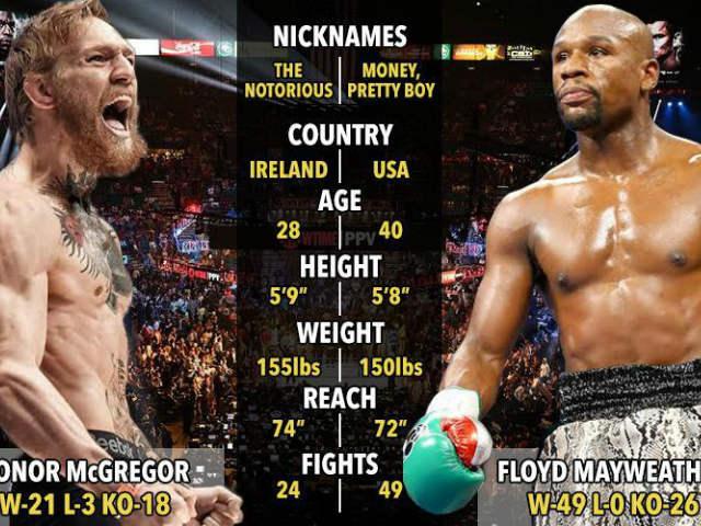 """Mayweather – McGregor đấu tỷ đô: """"Gã điên"""" không trụ nổi 1 hiệp? - 3"""