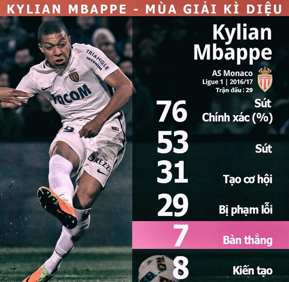Mbappe = Ronaldo + 3 sao Real: 180 triệu euro khuấy đảo trời Âu (Infographic) - 4