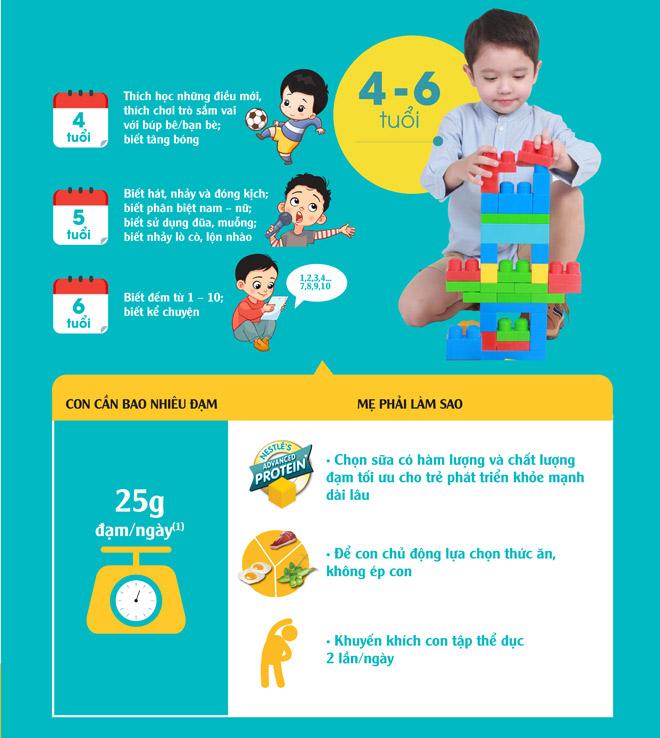 Mẹ làm thế nào để cung cấp đủ đạm (protein) cho trẻ? - ảnh 4
