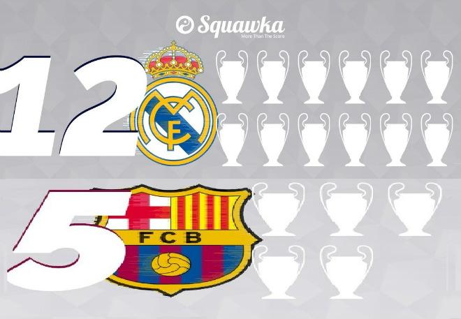 Real vĩ đại hơn Barca: Triệu lý do không thể chối cãi - ảnh 2