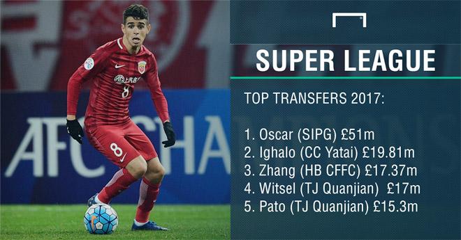 Chinese Super League trở mình thách thức các giải bóng đá lớn - 1