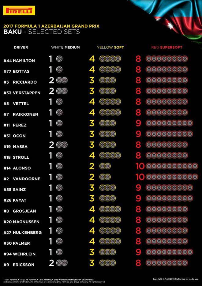 Đua xe F1, Azerbaijan GP: Chiến trường siêu tốc nhưng đầy hiểm họa - 3