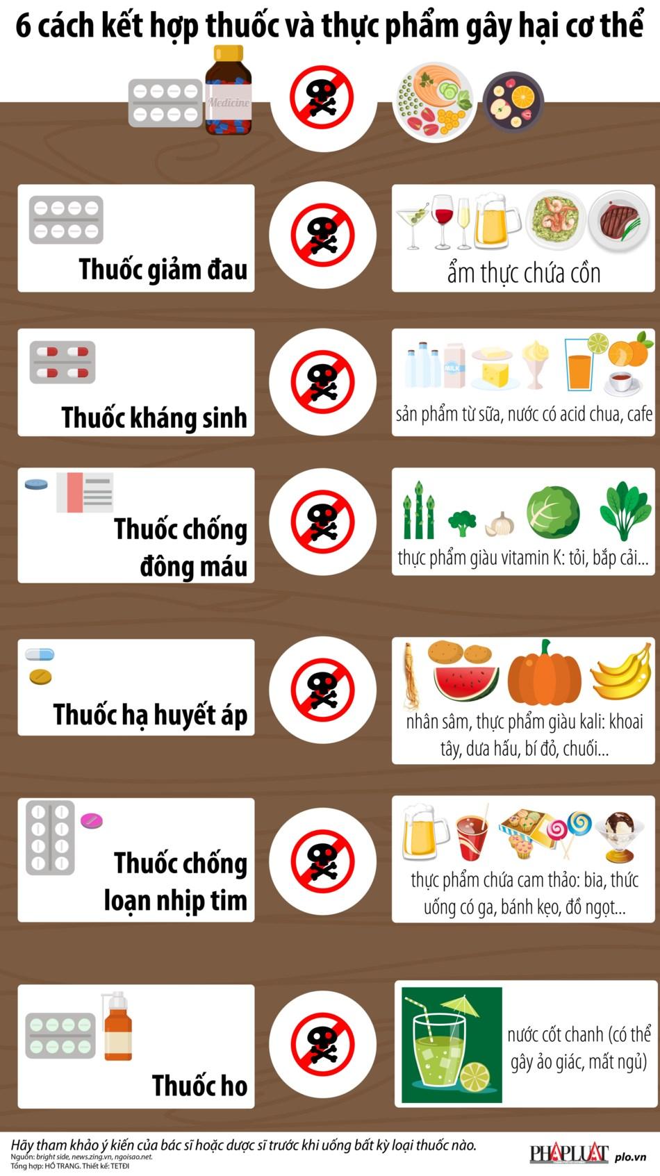6 cách kết hợp thuốc và thực phẩm gây hại cơ thể - 1