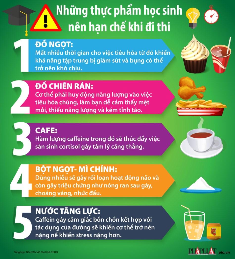 Những thực phẩm nên hạn chế dùng trong mùa thi - 1
