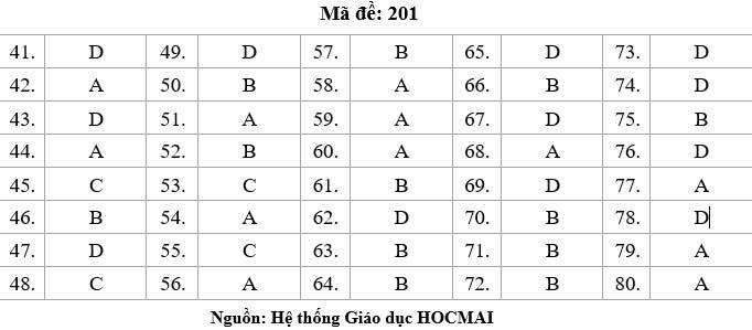 HOT: Gợi ý giải đề thi tốt nghiệp THPT Lý, Hóa, Sinh - 6