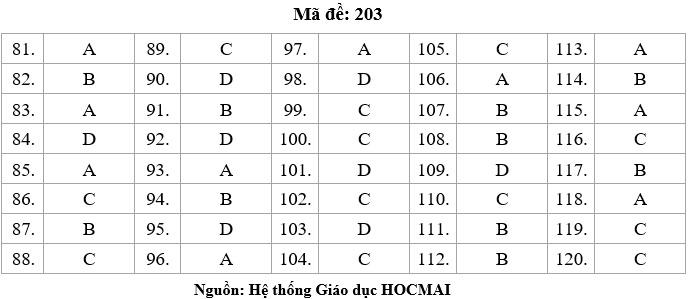 HOT: Gợi ý giải đề thi tốt nghiệp THPT Lý, Hóa, Sinh - 1
