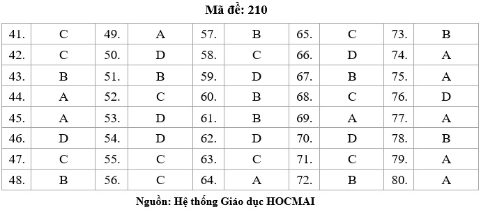 HOT: Gợi ý giải đề thi tốt nghiệp THPT Lý, Hóa, Sinh - 4