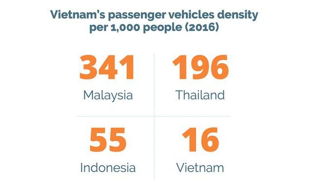 Rất ít người Việt đang sở hữu ô tô - 2