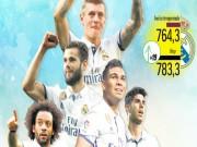 """Bóng đá - Đội hình Real đắt nhất thế giới: """"Dải thiên hà"""" 800 triệu euro"""