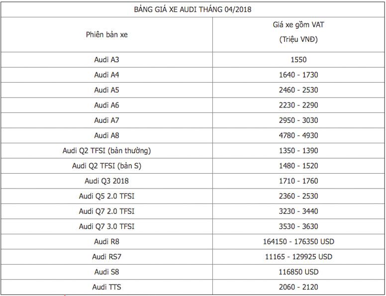 Bảng giá ôtô Audi Việt Nam cập nhật tháng 4/2018 - 1