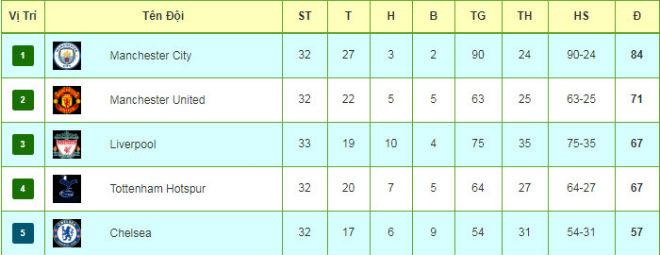 """Tiêu điểm V33 Ngoại hạng Anh: MU """"phá đám"""" Man City, top 4 sắp ngã ngũ - 3"""