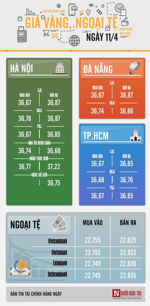Giá vàng hôm nay 11/4: DOJI tăng sốc, SJC bình chân - 1