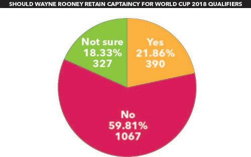 """Tin nhanh Euro 2/7: Fan Anh đòi Rooney """"thoái vị"""""""
