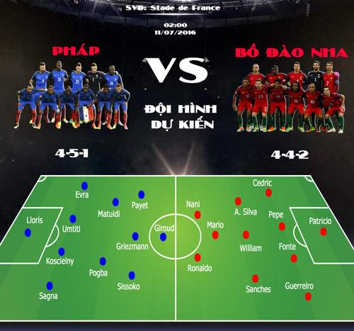 Pháp – Bồ Đào Nha: Đỉnh vinh quang chờ đón (CK Euro 2016) - 3