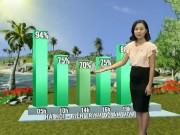 Tin tức trong ngày - Dự báo thời tiết VTV 22/7: Miền Bắc tiếp tục oi nóng