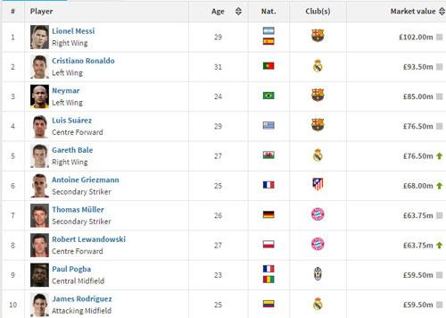 Vô địch Euro, giá trị Ronaldo vẫn kém Messi