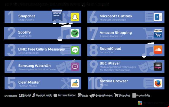 """Top 10 ứng dụng """"ngốn"""" pin hàng đầu trên smartphone"""