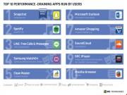"""Công nghệ thông tin - Top 10 ứng dụng """"ngốn"""" pin hàng đầu trên smartphone"""