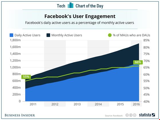 Microsoft sa thải nhân viên, Facebook tăng trưởng mạnh mẽ - 2